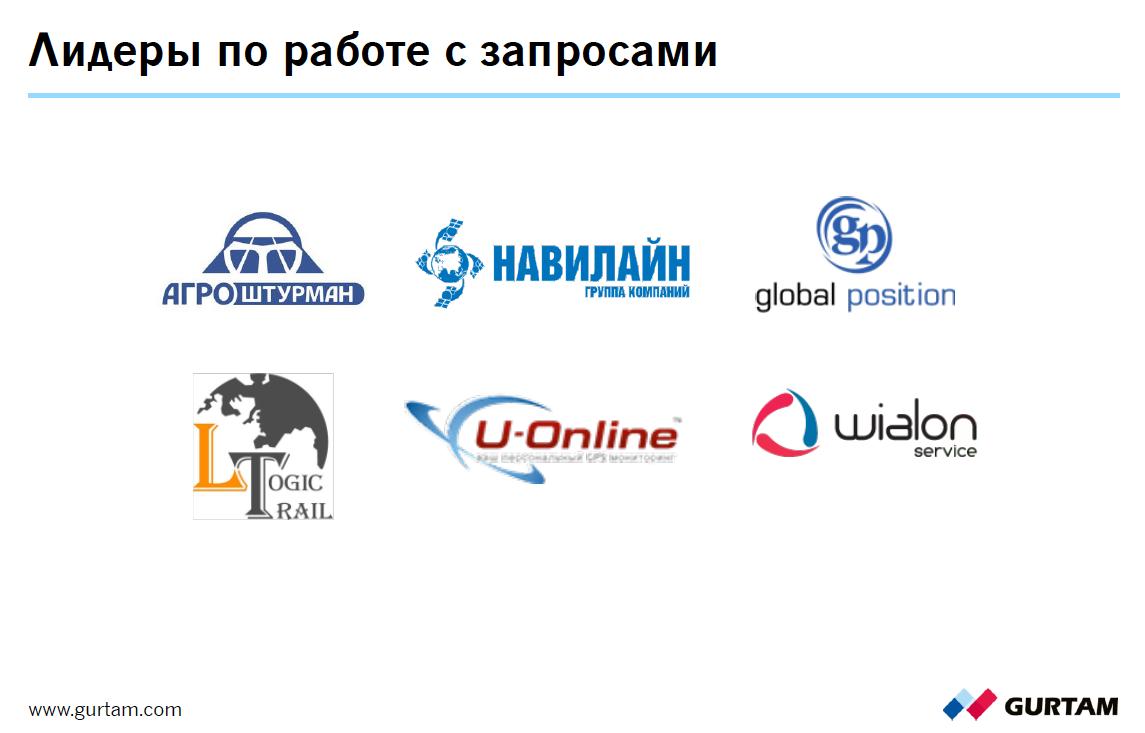 Группа компаний Навилайн вошла в пятерку лидеров по обработке запросов от Gurtam на территории Российской федерации